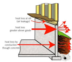 Proper Way To Insulate Basement Walls by Insulating The Basement