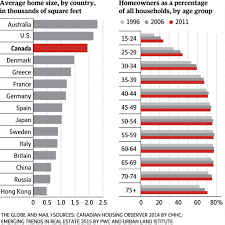 Average House Square Footage by Average Home Size By Country The Globe And Mail