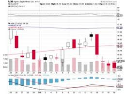 target black friday 2017 eagle 18 67 to target td securities keeps hold rating for agnico eagle