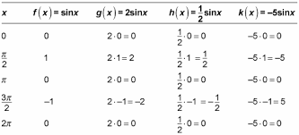 Table Of Trigonometric Values How To Change The Amplitude Of A Sine Or Cosine Graph Dummies