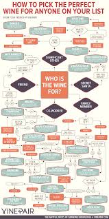 Good Wine For Gift How To Pick The Perfect Wine For Anyone On Your List Infographic