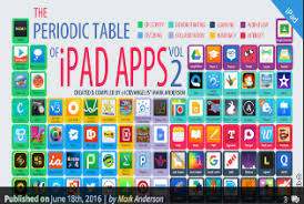 Learning The Periodic Table The Periodic Table Of Educational Ipad Apps Educational