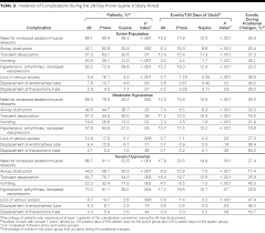 Wedding Budget Excel Spreadsheet Prone Positioning In Patients With Moderate And Severe Acute