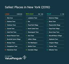 section 195 1 of the new york state labor law 2016 safest places in new york valuepenguin