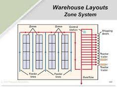 warehouse layout factors abc analysis warehouse layout diagram 5s pinterest warehouse