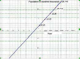linear functions math tutorvista com