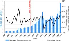 compare bureau de change exchange rates south rand