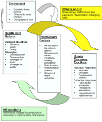 the interface between health sector reform and human resources in