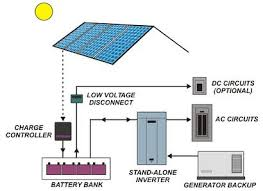 pv system types grid tied battery backup off grid direct pv