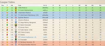 russia premier league table ad disputandum