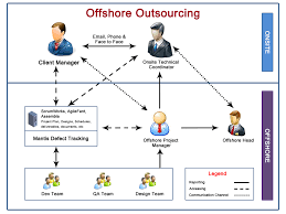 blue mount technologies offshore outsourcing