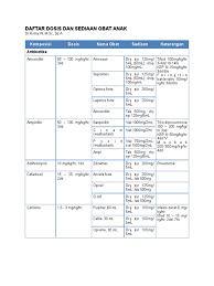 Obat Q Cef dr romy daftar dan dosis obat untuk anak