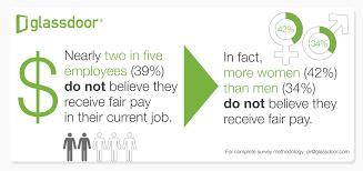 glass door employee reviews 2 in 5 employees do not believe they receive fair pay glassdoor