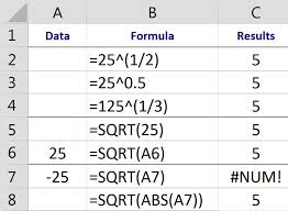 Graphing Square Root Functions Worksheet Finding Squares Roots Cube Roots And Nth Roots In Excel