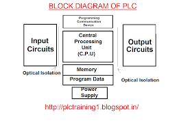 block diagram of plc plc training