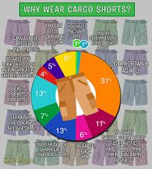 Cargo Pants Meme - in defense of cargo shorts funny