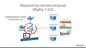docker compose l stack leveraging docker for hadoop build automation and big data stack prov