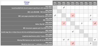 Requirements Traceability Matrix Template Excel Traceability Matrix