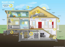 Designing A House Sustainable Design Green Building Solutions