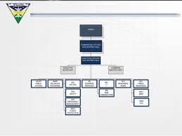 Yokosuka Naval Base Housing Floor Plans Organizational Chart