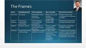 bolman and deal four frames reframing organizations 3 youtube