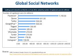 by the numbers 400 amazing facebook statistics dmr m4d m learning mooc video4 social networking and mobile learning a p