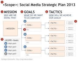 social media plans examples exol gbabogados co