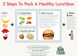lunch box planner template 5 steps to pack a healthy lunchbox the root cause