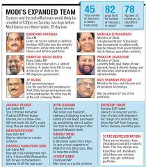 Portfolio Of Cabinet Ministers Of India List Of Cabinet Ministers Upa Government Everdayentropy Com
