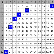 11 Multiplication Table A Little Number Theory Makes The Times Table A Thing Of Beauty