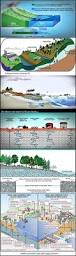 15 best earth science images on pinterest teaching science