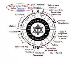 hebraic calendar hebrew date today