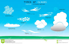3 kinds of clouds types of clouds stock vector image 45388705