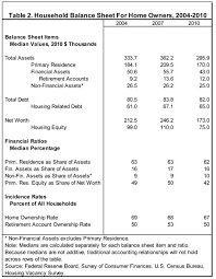household balance sheet template 28 images economic incentives