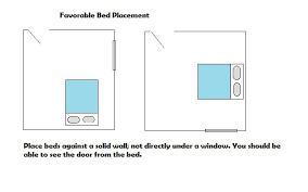 Feng Shui Bedroom Furniture Placement Feng Shui Bedroom Bed Placement Window Memsaheb Net