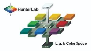 hunterlab horizons blog instruments and software u0026 color