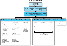 organizational chart usda ars