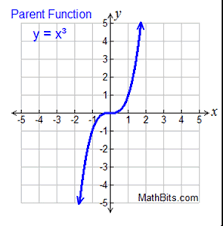 linear quadratic and cubic functions mathbitsnotebook a1 ccss