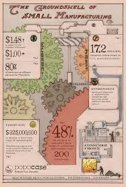 22 best manufacturing images on pinterest infographics