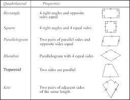 classifying quadrilaterals flowchart flowchart students and squares