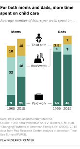 6 facts about american fathers pew research center