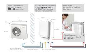 pompa di calore interna sistema ibrido con pompa di calore e caldaia a condensazione