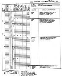 soil report sample basic soils report encl figure 1 vicinity map figure 2 site plan figures3a through 3c log of borings figure 4 unified soil classification system
