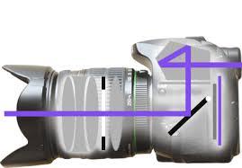 chambre appareil photo le sténopé principe de fonctionnement de l appareil photographique
