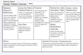 game design template serious games design pattern canvas alpha proposal inspired by the