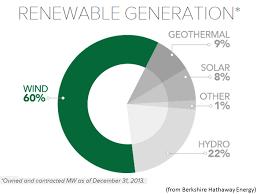 berkshire hathaway energy newenergynews more may 2015
