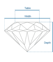 depth and table gia cut grades how cut affects beauty and price