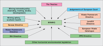 European Ippc Bureau European Commission Framework Of Mining In The European Union From Hámar Et Al 2002