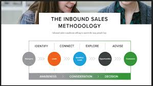 the inbound revolution is here and dan tyre shares how to win