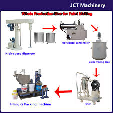 sale paint making machines and whole production line view